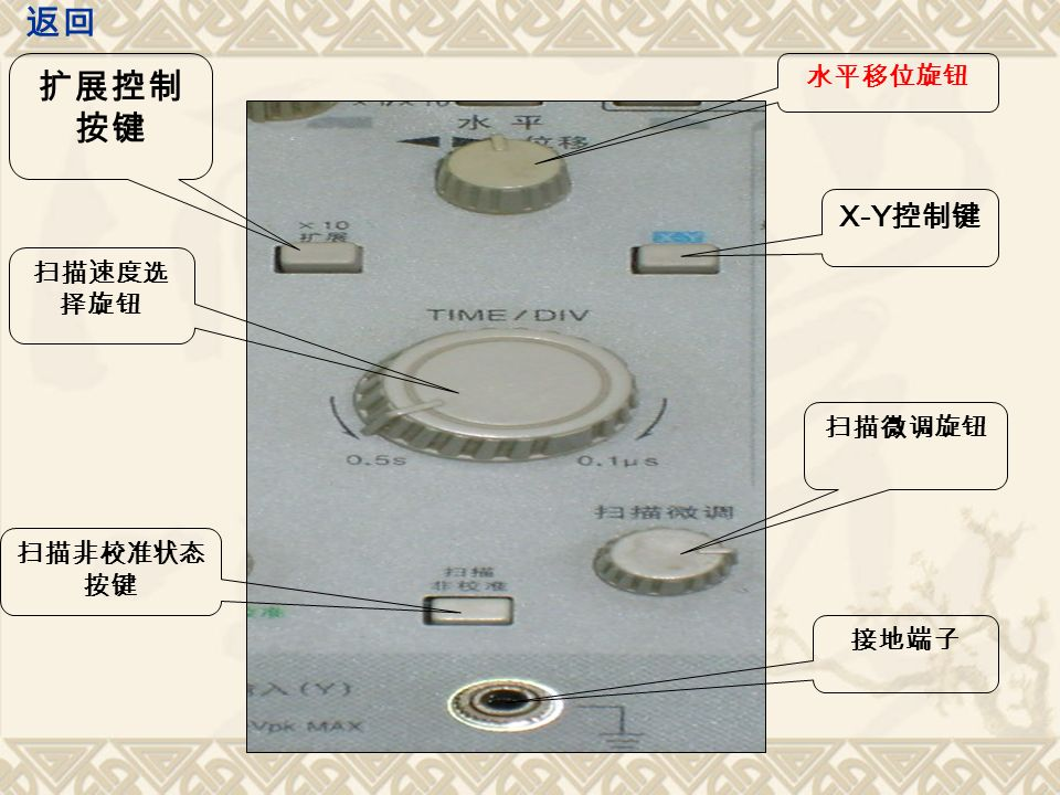 扩展控制 按键 扫描速度选 择旋钮 扫描非校准状态 按键 水平移位旋钮 X-Y 控制键 扫描微调旋钮 接地端子 返回