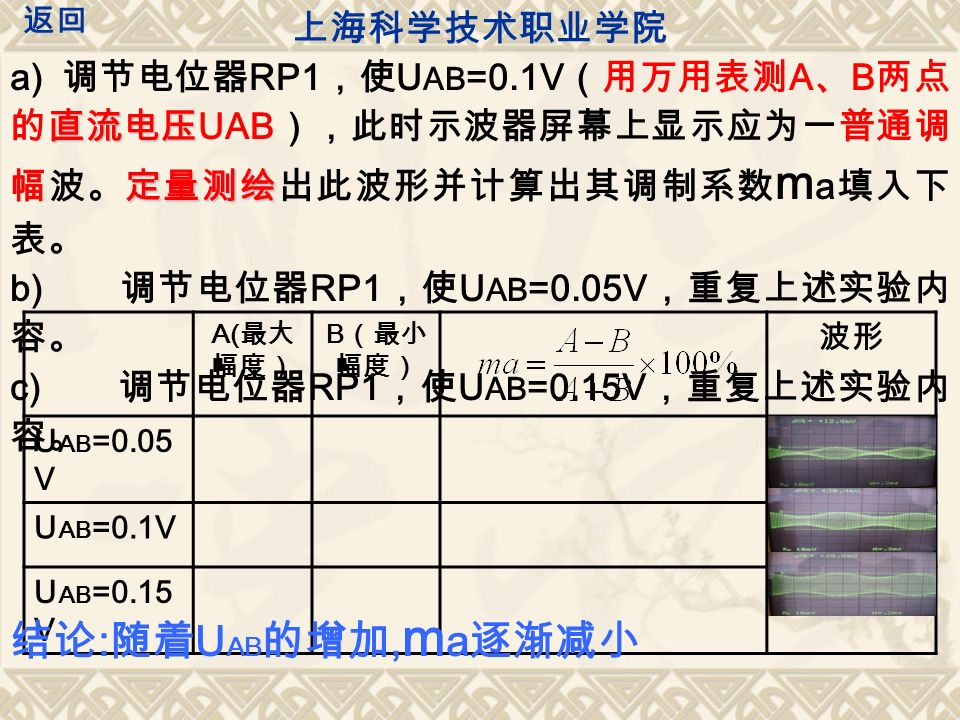 直流电压 定量测绘 a) 调节电位器 RP1 ,使 U AB =0.1V (用万用表测 A 、 B 两点 的直流电压 UAB ),此时示波器屏幕上显示应为一普通调 幅波。定量测绘出此波形并计算出其调制系数 m a 填入下 表。 b) 调节电位器 RP1 ,使 U AB =0.05V ,重复上述实验内 容。 c) 调节电位器 RP1 ,使 U AB =0.15V ,重复上述实验内 容。 A( 最大 幅度) B (最小 幅度) 波形 U AB =0.05 V U AB =0.1V U AB =0.15 V 上海科学技术职业学院 返回 结论 : 随着 U AB 的增加, m a 逐渐减小