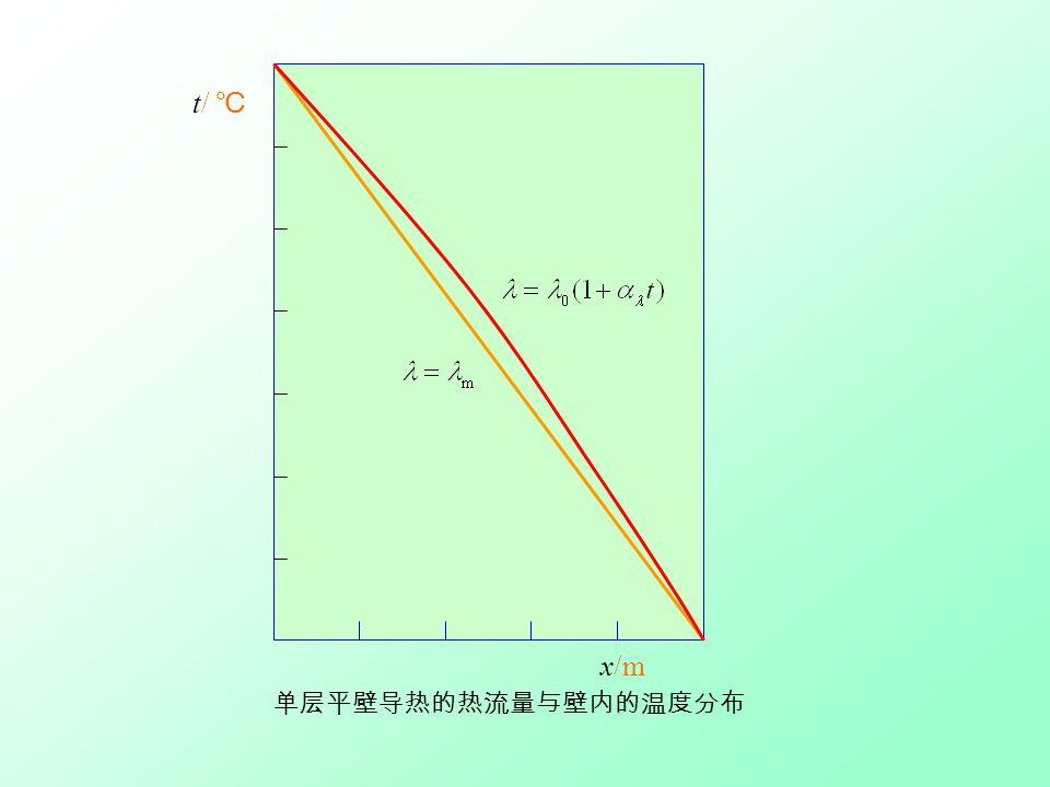 t/ ℃ x/m 单层平壁导热的热流量与壁内的温度分布
