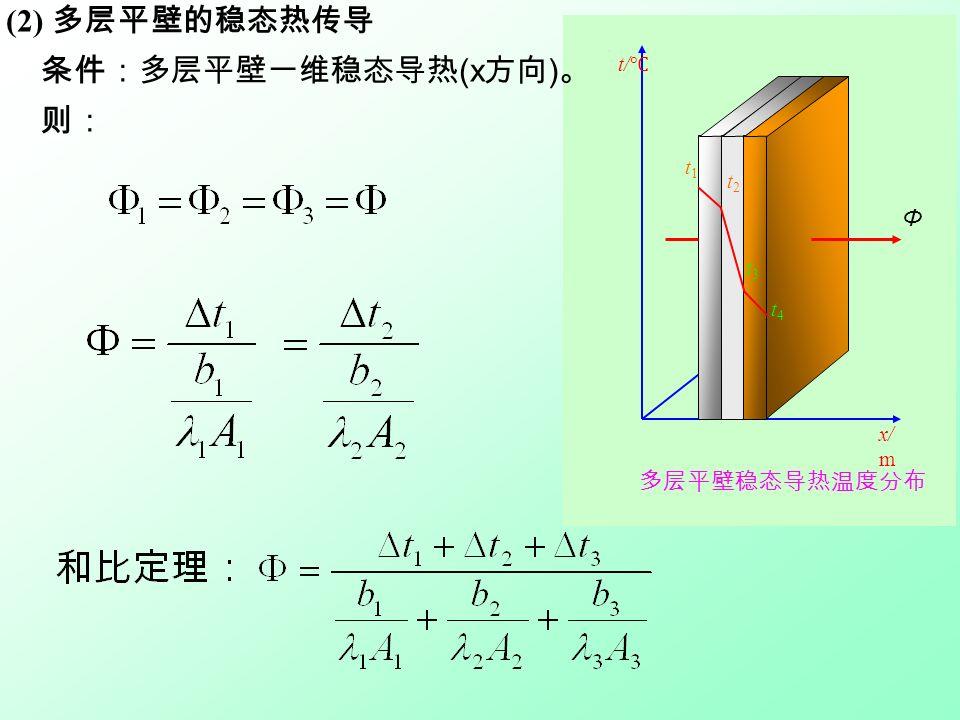 x/ m t2t2 t1t1 t/ ℃ t2t2 t3t3 t4t4 多层平壁稳态导热温度分布 Φ (2) 多层平壁的稳态热传导 条件:多层平壁一维稳态导热 (x 方向 ) 。 则: