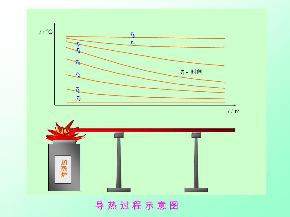 t / ℃ τ6τ6 τ4τ4 τ3τ3 τ2τ2 τ1τ1 τ7τ7 τ8τ8 τ0τ0 l / m τ i -时间 导 热 过 程 示 意 图导 热 过 程 示 意 图