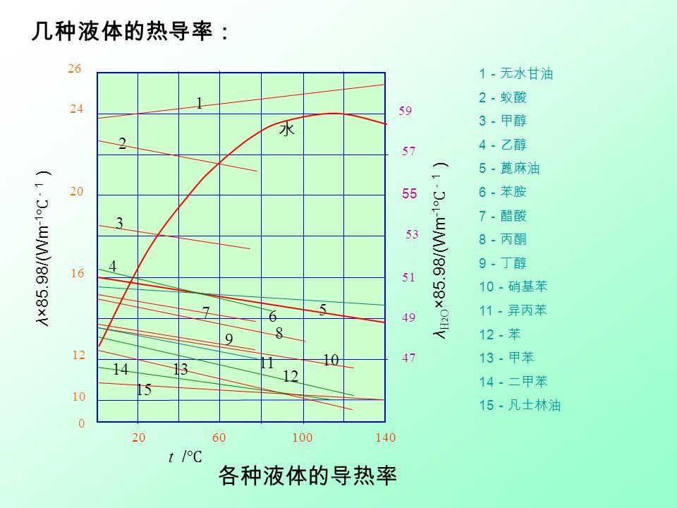 物质热导率的大致范围 物质种类 热导率 纯金属 100~1400 金属合金 50~500 液态金属 30~300 非金属固体 0.05 ~50 非金属液体 0.5~5 绝热材料 0.05~1 气体 0.005~0.5