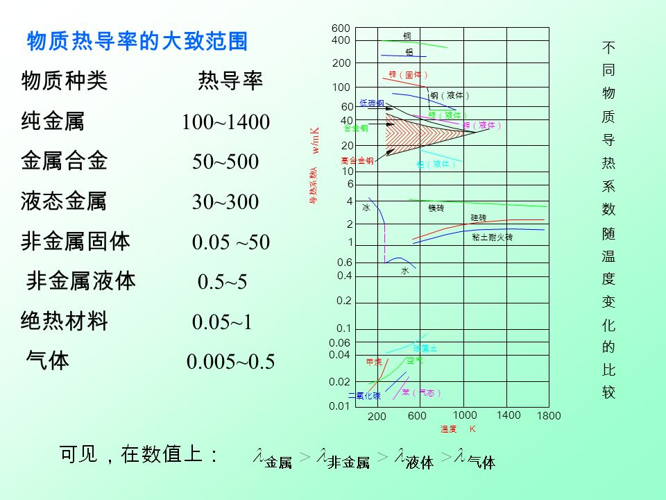 不同物质随温度变化的一般规律 固体: