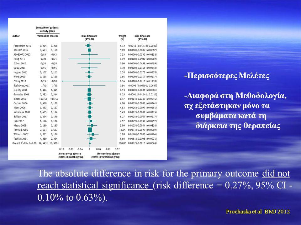 -Περισσότερες Μελέτες -Διαφορά στη Μεθοδολογία, πχ εξετάστηκαν μόνο τα συμβάματα κατά τη διάρκεια της θεραπείας The absolute difference in risk for the primary outcome did not reach statistical significance (risk difference = 0.27%, 95% CI - 0.10% to 0.63%).