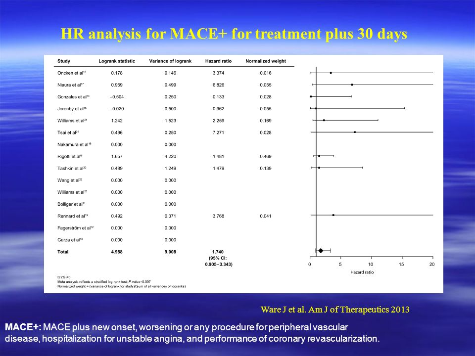 Νεώτερα δεδομένα HR analysis for MACE+ for treatment plus 30 days MACE+: MACE plus new onset, worsening or any procedure for peripheral vascular disease, hospitalization for unstable angina, and performance of coronary revascularization.