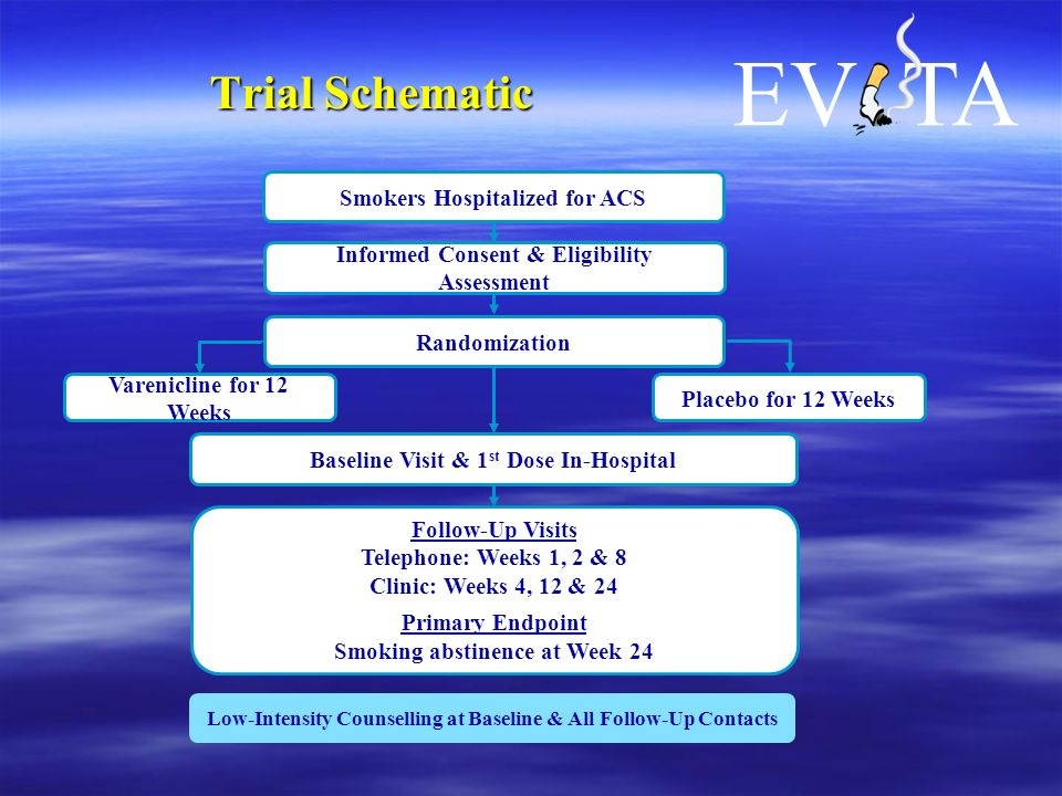 Trial Schematic EV TA Randomization Smokers Hospitalized for ACS Informed Consent & Eligibility Assessment Baseline Visit & 1 st Dose In-Hospital Follow-Up Visits Telephone: Weeks 1, 2 & 8 Clinic: Weeks 4, 12 & 24 Primary Endpoint Smoking abstinence at Week 24 Low-Intensity Counselling at Baseline & All Follow-Up Contacts Varenicline for 12 Weeks Placebo for 12 Weeks