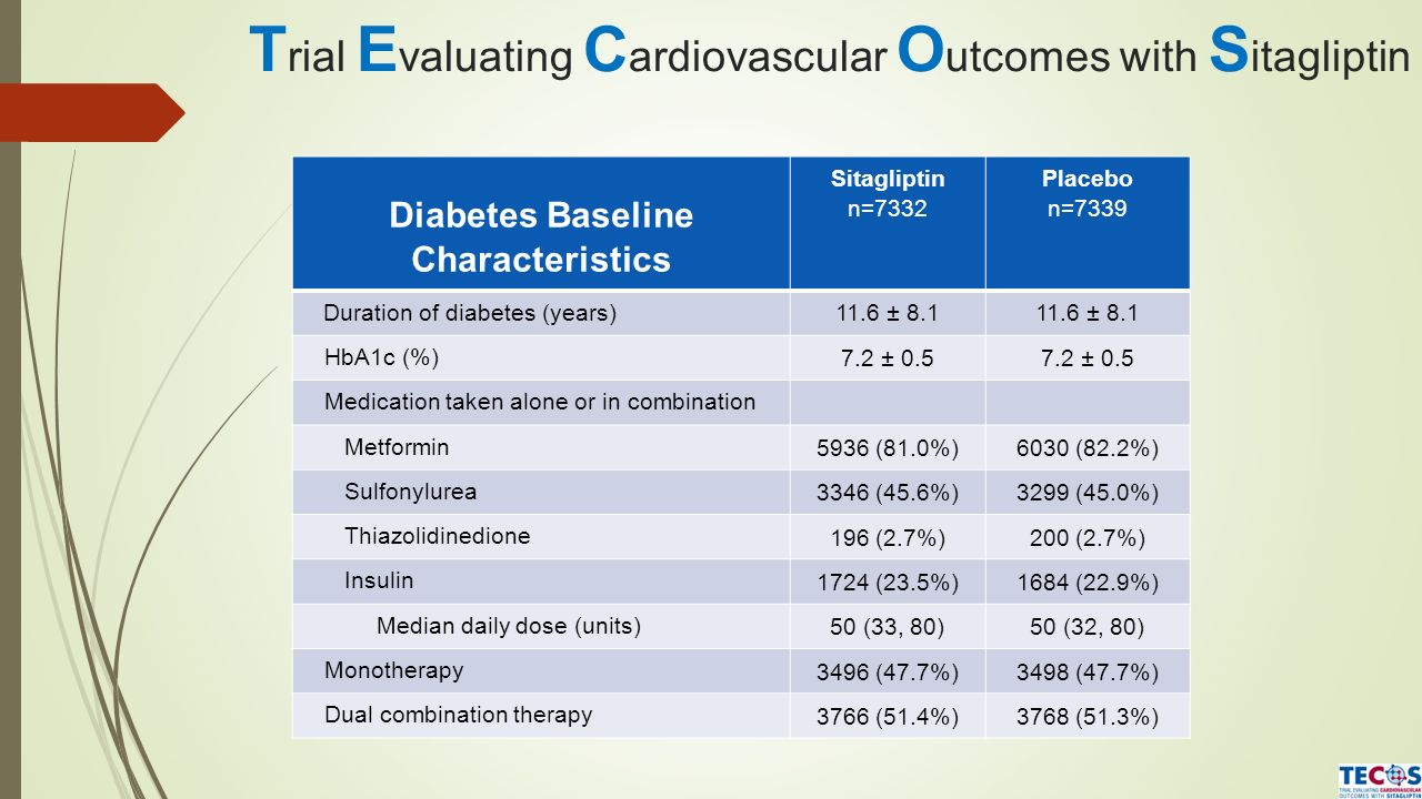 T rial E valuating C ardiovascular O utcomes with S itagliptin Diabetes Baseline Characteristics Sitagliptin n=7332 Placebo n=7339 Duration of diabete
