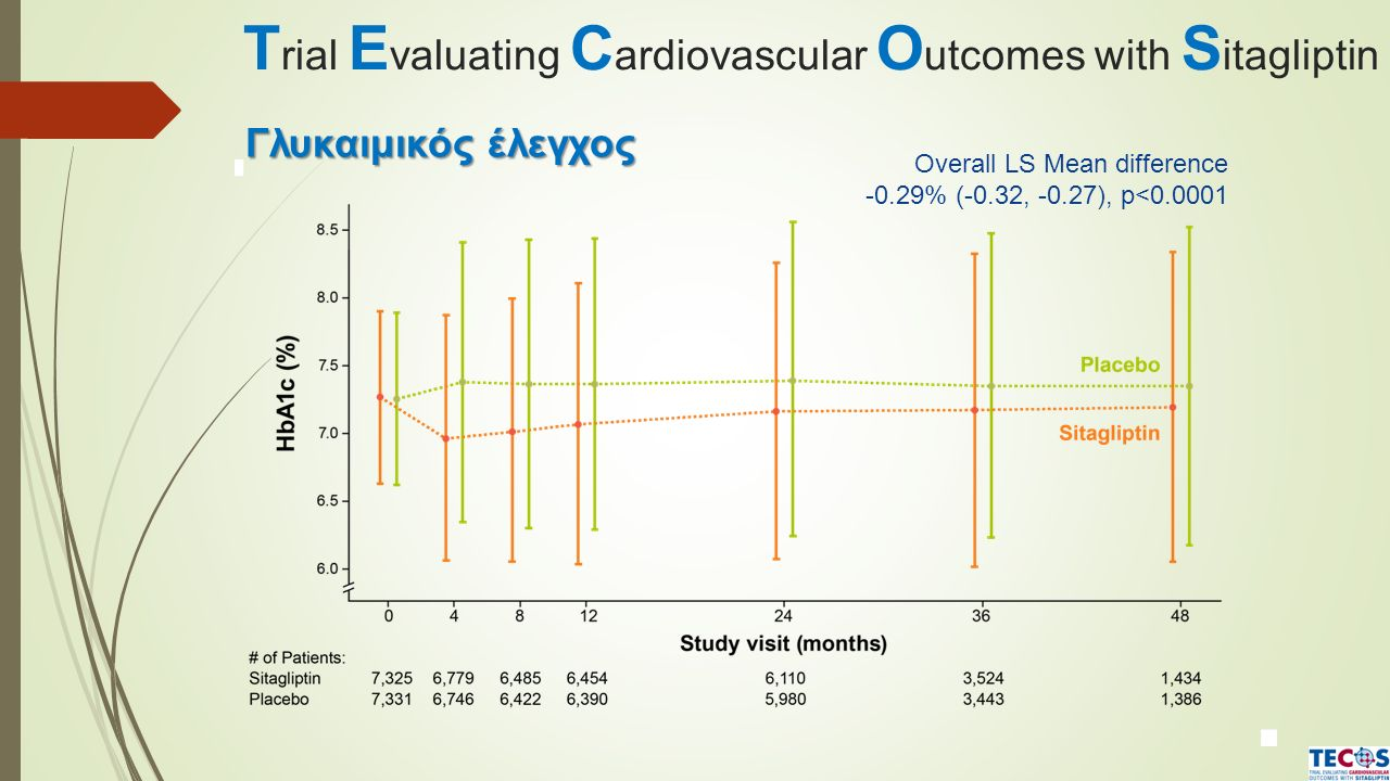 T rial E valuating C ardiovascular O utcomes with S itagliptin Overall LS Mean difference -0.29% (-0.32, -0.27), p<0.0001 Γλυκαιμικός έλεγχος