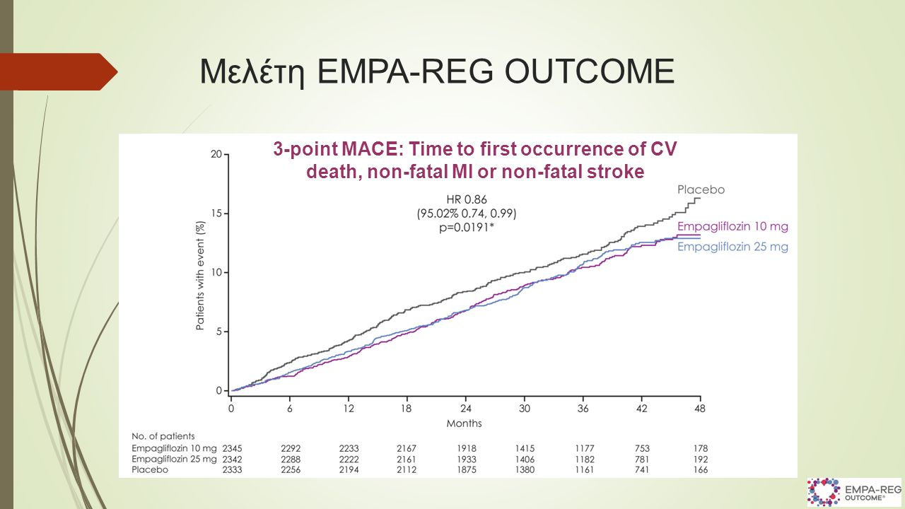 Μελέτη EMPA-REG OUTCOME 3-point MACE: Time to first occurrence of CV death, non-fatal MI or non-fatal stroke