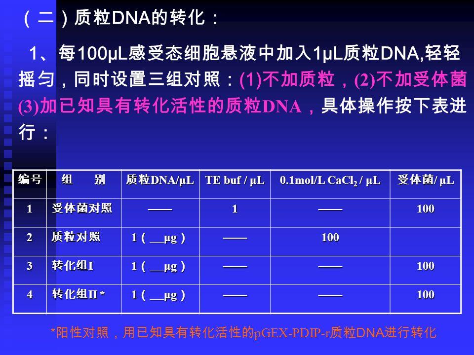 (二)质粒 DNA 的转化: 1 、每 100µL 感受态细胞悬液中加入 1µL 质粒 DNA, 轻轻 摇匀,同时设置三组对照: (1) 不加质粒, (2) 不加受体菌, (3) 加已知具有转化活性的质粒 DNA ,具体操作按下表进 行: * 阳性对照,用已知具有转化活性的 pGEX-PDIP-r 质粒 DNA 进行转化 编号 组 别 质粒 DNA/μL TE buf / μL 0.1mol/L CaCl 2 / μL 受体菌 / μL 1受体菌对照——1——100 2质粒对照 1 ( μg ) ——100 3 转化组 I 1 ( μg ) ————100 4 转化组 II * 1 ( μg ) ————100
