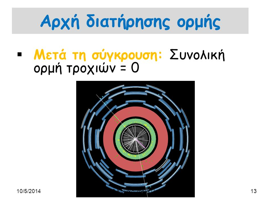 Αρχή διατήρησης ορμής  Μετά τη σύγκρουση: Συνολική ορμή τροχιών = 0 10/5/201413C.Kourkoumelis,UoA