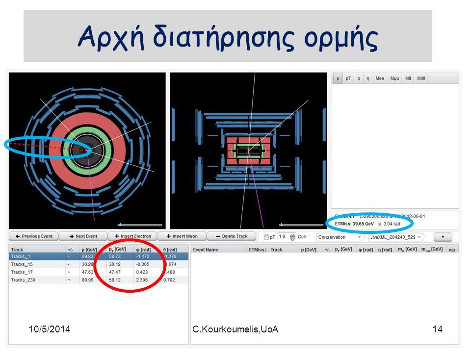 Αρχή διατήρησης ορμής 10/5/201414C.Kourkoumelis,UoA