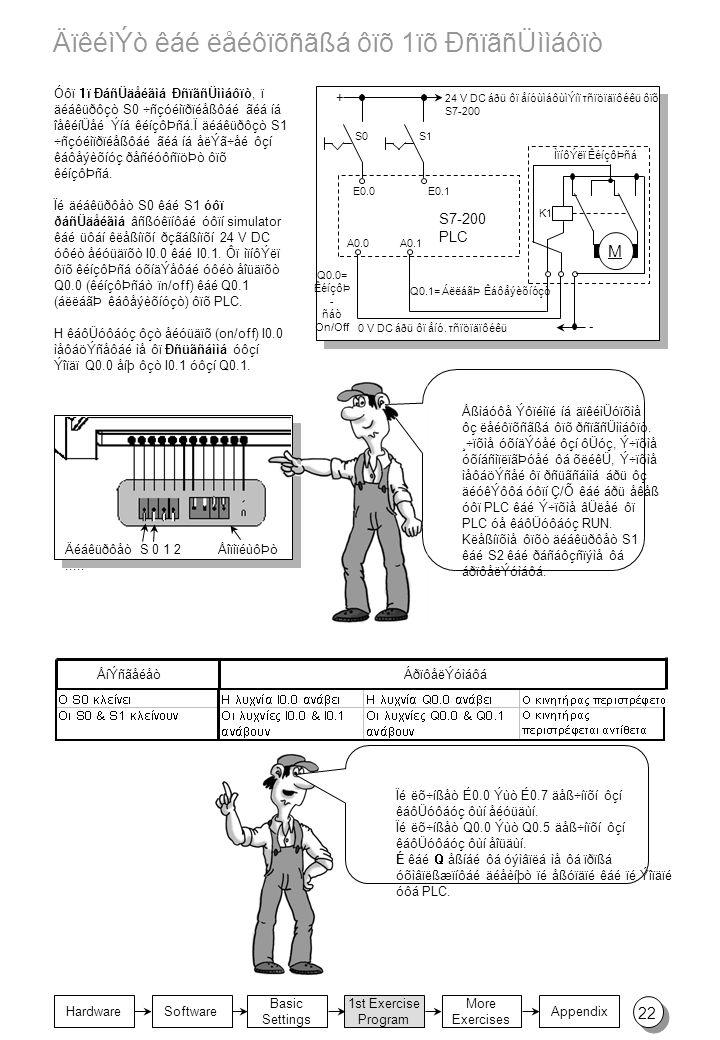Basic Settings 1st Exercise Program Appendix Hardware More Exercises Software ÄïêéìÝò êáé ëåéôïõñãßá ôïõ 1ïõ ÐñïãñÜììáôïò + K1 M - S7-200 PLC S0S1 E0.0E0.1 A0.1A0.0 24 V DC áðü ôï åíóùìáôùìÝíï τñïöïäïôéêü ôïõ S7-200 0 V DC áðü ôï åíó.