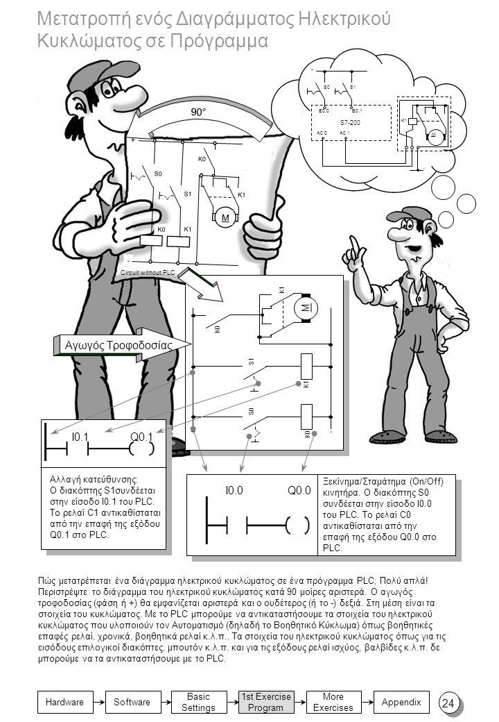 Basic Settings 1st Exercise Program Appendix Hardware More Exercises Software Πώς μετατρέπεται ένα διάγραμμα ηλεκτρικού κυκλώματος σε ένα πρόγραμμα PL