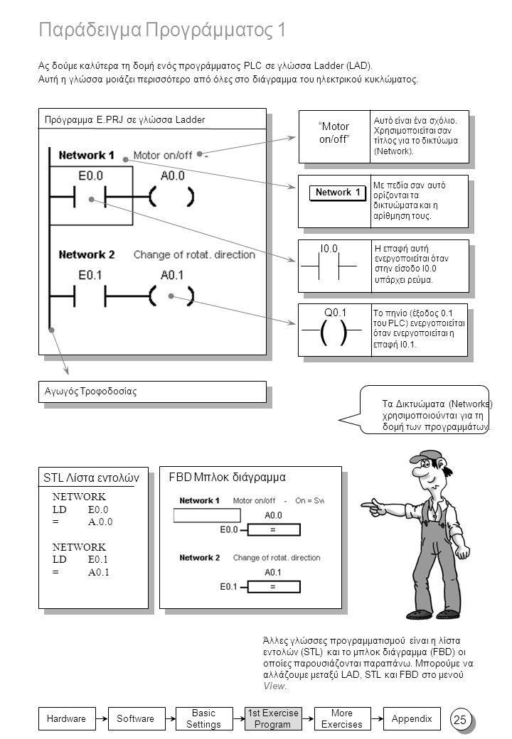 Basic Settings 1st Exercise Program Appendix Hardware More Exercises Software Παράδειγμα Προγράμματος 1 Ας δούμε καλύτερα τη δομή ενός προγράμματος PLC σε γλώσσα Ladder (LAD).