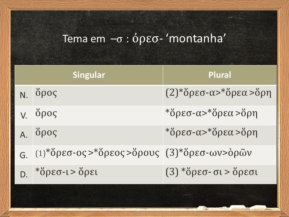 SingularPlural N. ὅρος(2)*ὅρεσ-α>*ὅρεα >ὅρη V. ὅρος*ὅρεσ-α>*ὅρεα >ὅρη A. ὅρος*ὅρεσ-α>*ὅρεα >ὅρη G. (1) *ὅρεσ-ος >*ὅρεος >ὅρους(3)*ὅρεσ-ων>ὁρῶν D. *ὅρε