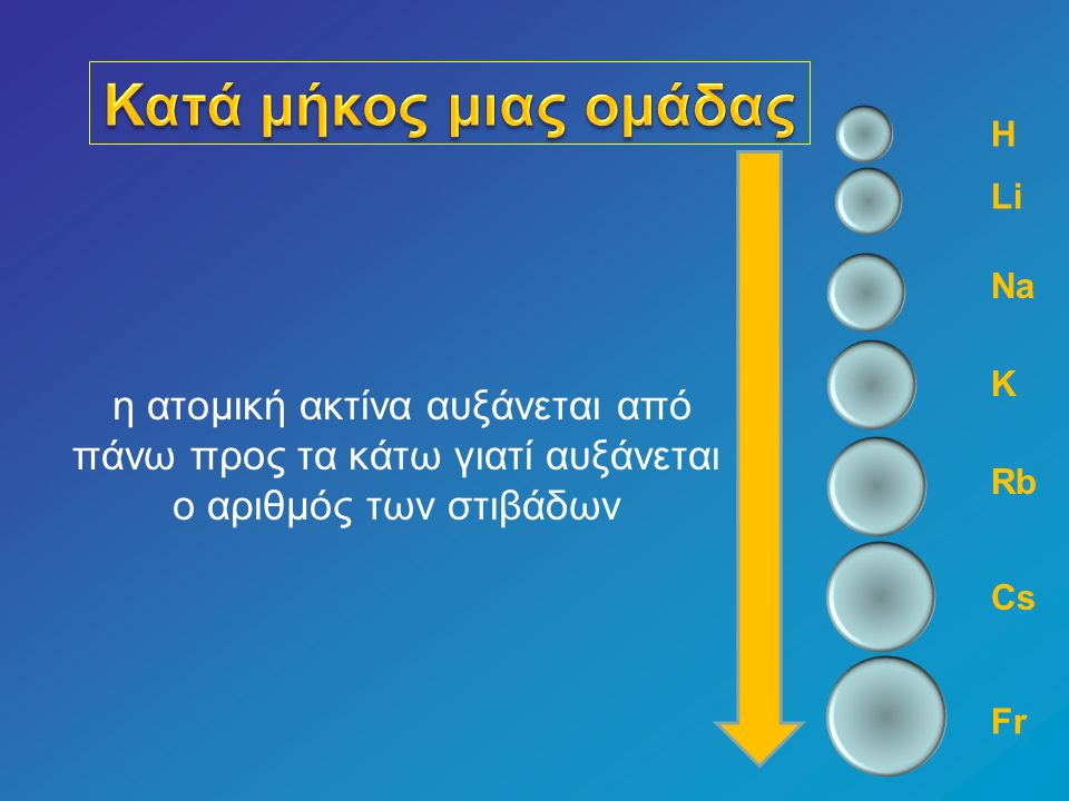Γιατί καθώς προχωράμε από πάνω προς τα κάτω προστίθενται νέες ηλεκτρονιακές στιβάδες