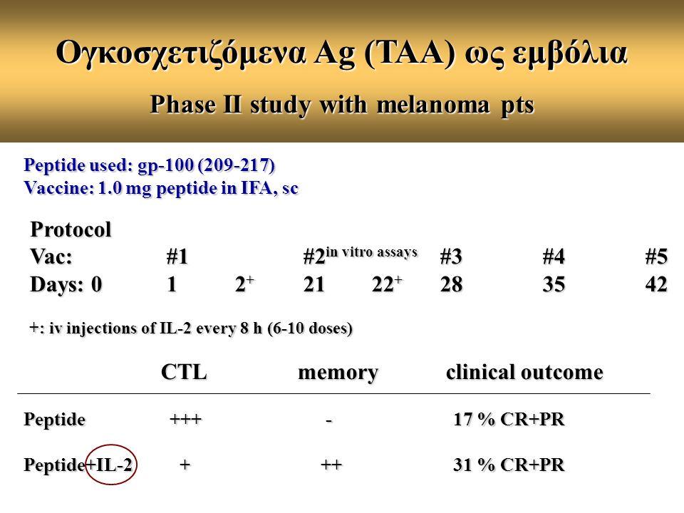 Ογκοσχετιζόμενα Ag (ΤΑΑ) ως εμβόλια Phase II study with melanoma pts Peptide used: gp-100 (209-217) Vaccine: 1.0 mg peptide in IFA, sc Protocol Vac: #