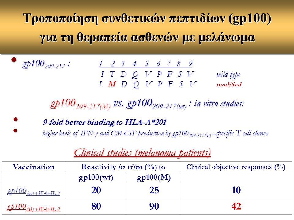 Τροποποίηση συνθετικών πεπτιδίων (gp100) για τη θεραπεία ασθενών με μελάνωμα gp100 209-217 : 1 2 3 4 5 6 7 8 9 gp100 209-217 : 1 2 3 4 5 6 7 8 9 I T D Q V P F S Vwild type I T D Q V P F S Vwild type I M D Q V P F S V I M D Q V P F S V modified gp100 209-217(M) vs.