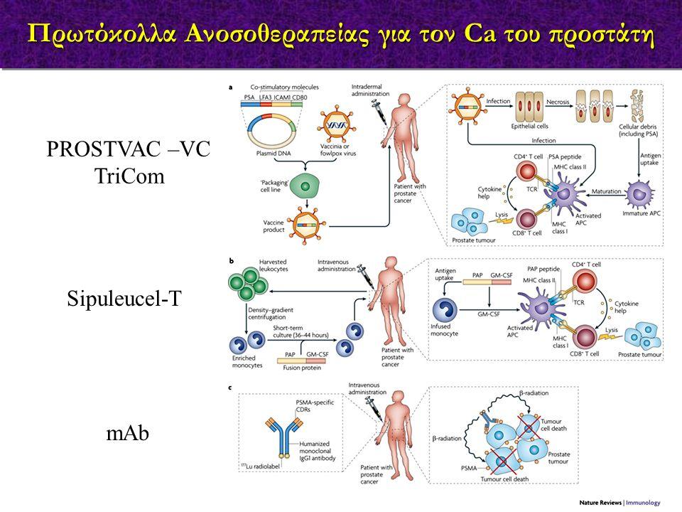 Πρωτόκολλα Ανοσοθεραπείας για τον Ca του προστάτη PROSTVAC –VC TriCom Sipuleucel-T mAb
