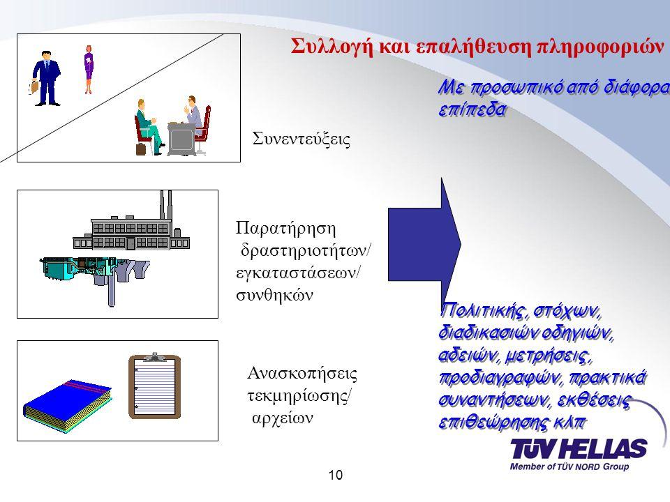 10 Συλλογή και επαλήθευση πληροφοριών Συνεντεύξεις Παρατήρηση δραστηριοτήτων/ εγκαταστάσεων/ συνθηκών Ανασκοπήσεις τεκμηρίωσης/ αρχείων Με προσωπικό από διάφορα επίπεδα Πολιτικής, στόχων, διαδικασιών οδηγιών, αδειών, μετρήσεις, προδιαγραφών, πρακτικά συναντήσεων, εκθέσεις επιθεώρησης κλπ Με προσωπικό από διάφορα επίπεδα Πολιτικής, στόχων, διαδικασιών οδηγιών, αδειών, μετρήσεις, προδιαγραφών, πρακτικά συναντήσεων, εκθέσεις επιθεώρησης κλπ