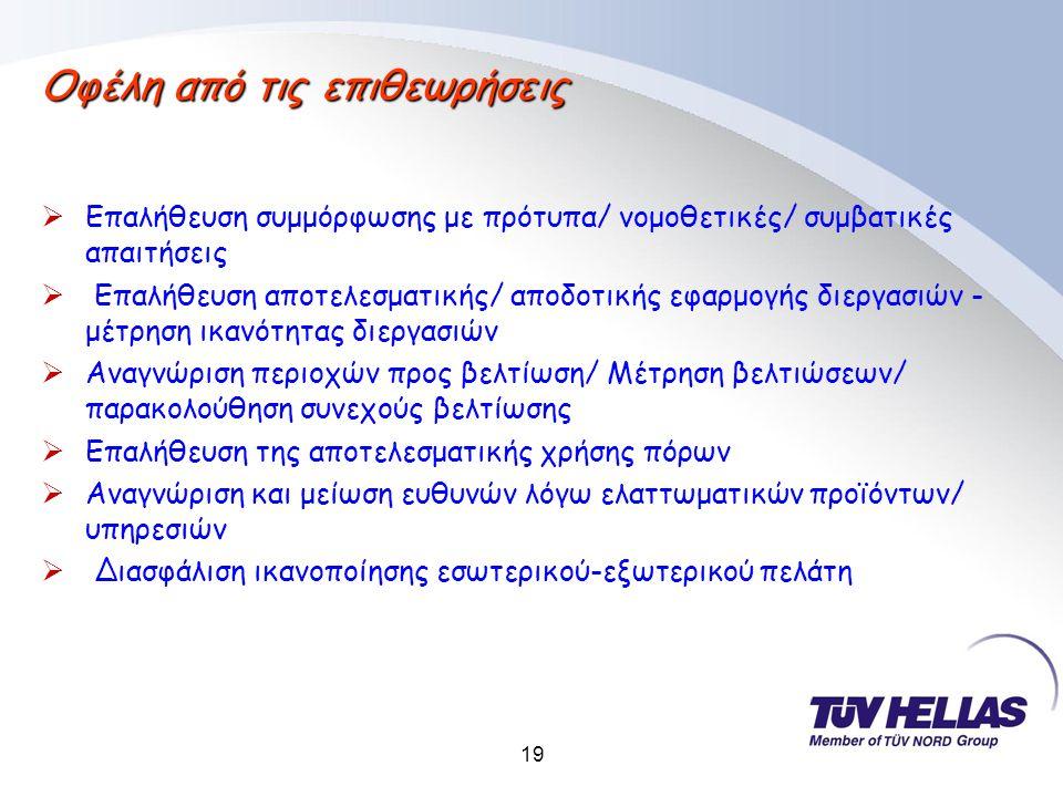 19 Οφέλη από τις επιθεωρήσεις  Επαλήθευση συμμόρφωσης με πρότυπα/ νομοθετικές/ συμβατικές απαιτήσεις  Επαλήθευση αποτελεσματικής/ αποδοτικής εφαρμογής διεργασιών - μέτρηση ικανότητας διεργασιών  Αναγνώριση περιοχών προς βελτίωση/ Μέτρηση βελτιώσεων/ παρακολούθηση συνεχούς βελτίωσης  Επαλήθευση της αποτελεσματικής χρήσης πόρων  Αναγνώριση και μείωση ευθυνών λόγω ελαττωματικών προϊόντων/ υπηρεσιών  Διασφάλιση ικανοποίησης εσωτερικού-εξωτερικού πελάτη