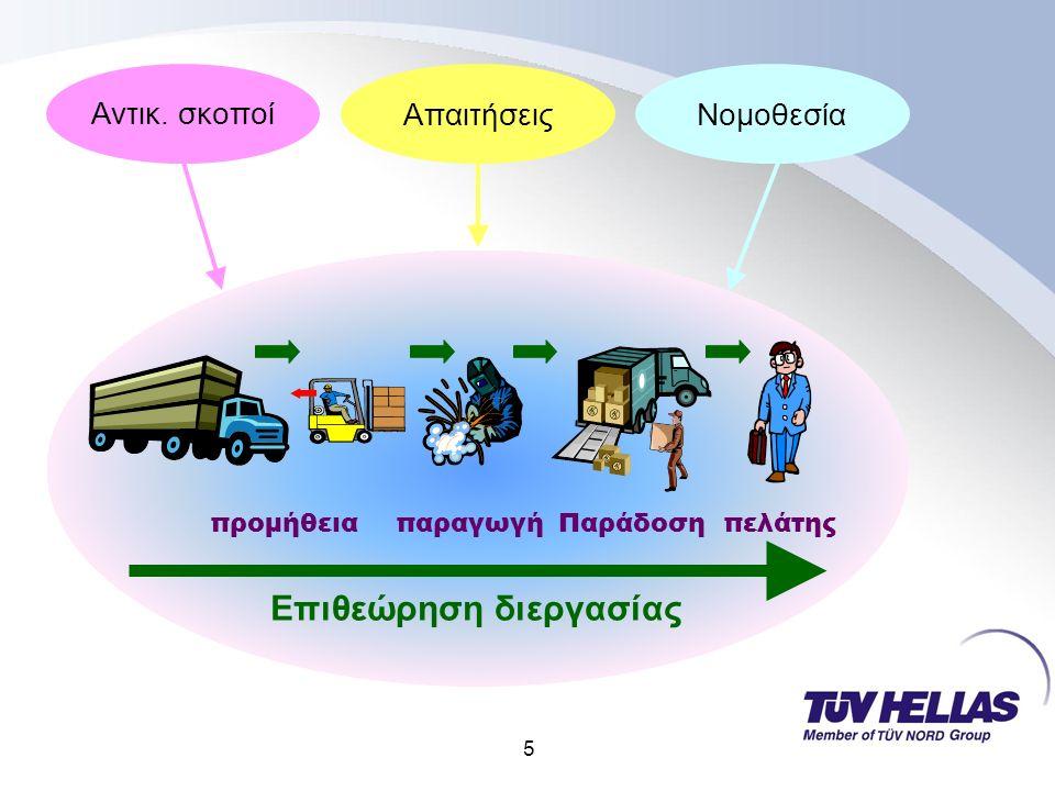5 πελάτηςπαραγωγή προμήθεια Παράδοση Επιθεώρηση διεργασίας Αντικ. σκοποί ΑπαιτήσειςΝομοθεσία