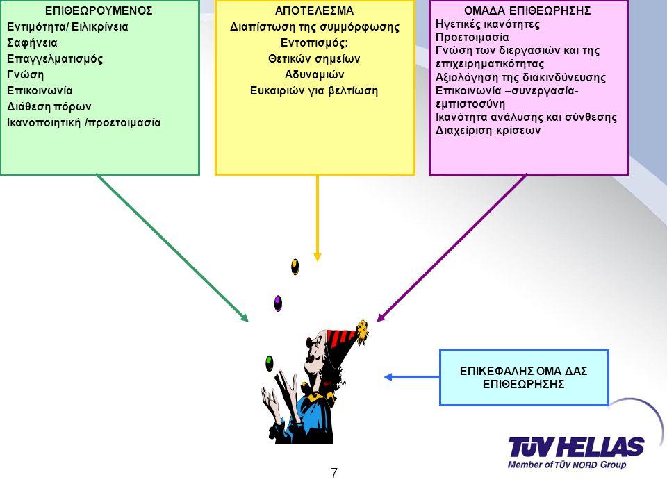7 ΕΠΙΘΕΩΡΟΥΜΕΝΟΣ Εντιμότητα/ Ειλικρίνεια Σαφήνεια Επαγγελματισμός Γνώση Επικοινωνία Διάθεση πόρων Ικανοποιητική /προετοιμασία ΑΠΟΤΕΛΕΣΜΑ Διαπίστωση της συμμόρφωσης Εντοπισμός: Θετικών σημείων Αδυναμιών Ευκαιριών για βελτίωση ΟΜΑΔΑ ΕΠΙΘΕΩΡΗΣΗΣ Ηγετικές ικανότητες Προετοιμασία Γνώση των διεργασιών και της επιχειρηματικότητας Αξιολόγηση της διακινδύνευσης Επικοινωνία –συνεργασία- εμπιστοσύνη Ικανότητα ανάλυσης και σύνθεσης Διαχείριση κρίσεων ΕΠΙΚΕΦΑΛΗΣ ΟΜΑ ΔΑΣ ΕΠΙΘΕΩΡΗΣΗΣ