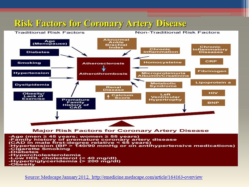 Risk Factors for Coronary Artery Disease Risk Factors for Coronary Artery Disease Source: Medscape January 2012, http://emedicine.medscape.com/article