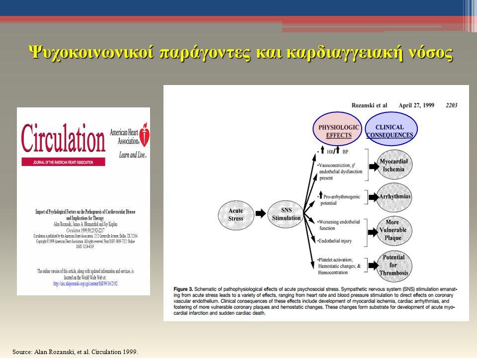 Ψυχοκοινωνικοί παράγοντες και καρδιαγγειακή νόσος Source: Alan Rozanski, et al. Circulation 1999.