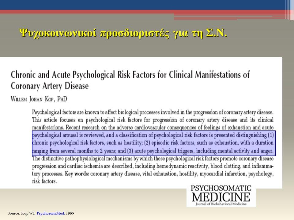 Ψυχοκοινωνικοί προσδιοριστές για τη Σ.Ν. Source: Kop WJ, Psychosom Med. 1999Psychosom Med.