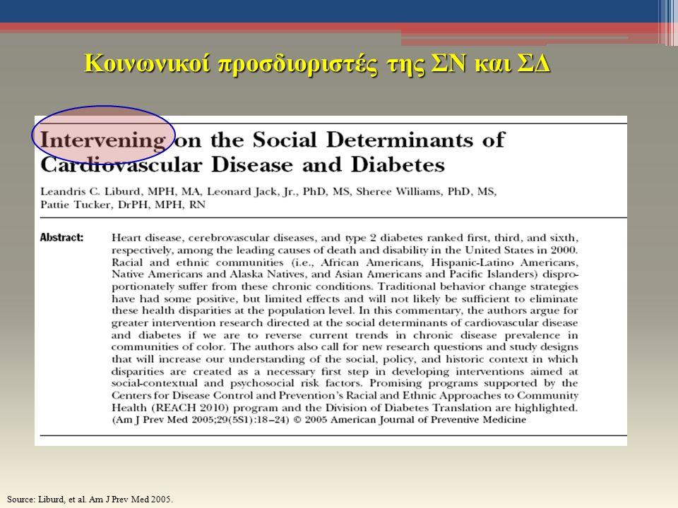 Κοινωνικοί προσδιοριστές της ΣΝ και ΣΔ Source: Liburd, et al. Am J Prev Med 2005.