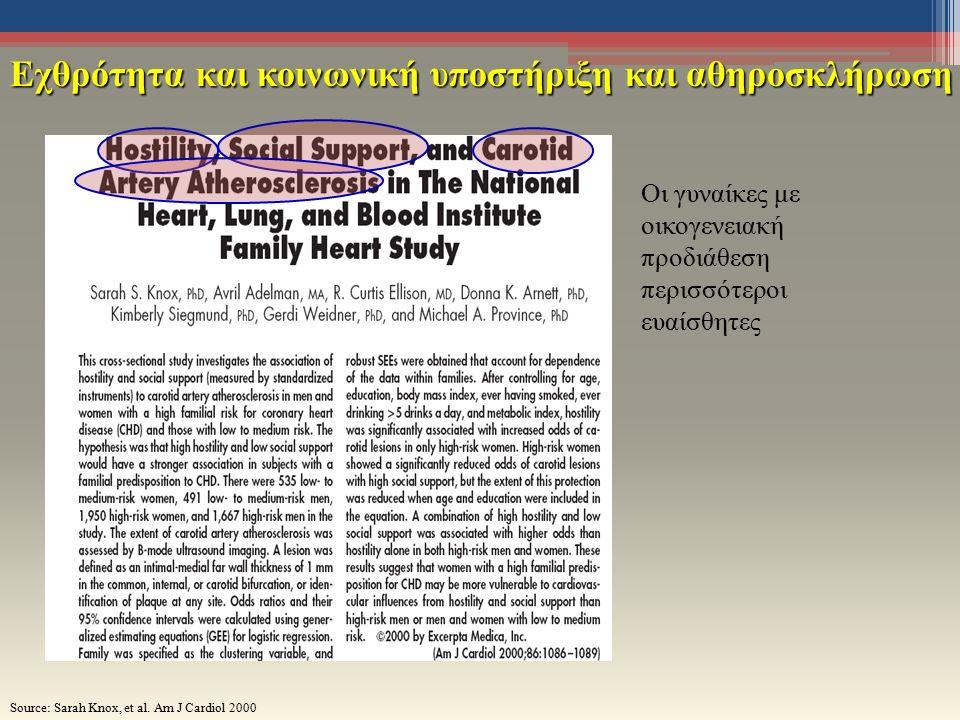 Εχθρότητα και κοινωνική υποστήριξη και αθηροσκλήρωση Οι γυναίκες με οικογενειακή προδιάθεση περισσότεροι ευαίσθητες Source: Sarah Knox, et al.