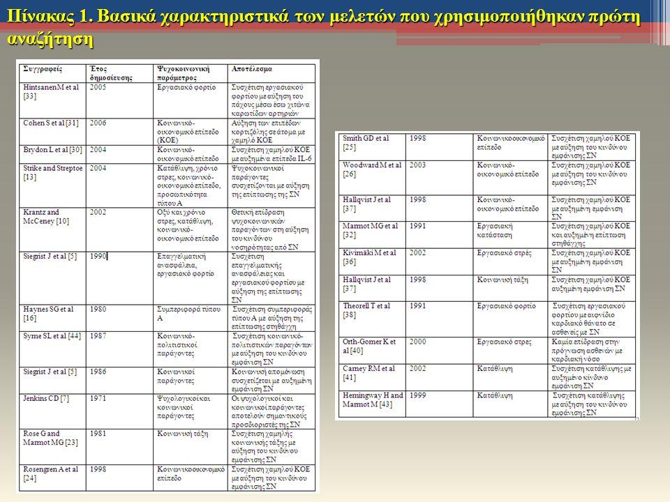 Πίνακας 1. Βασικά χαρακτηριστικά των μελετών που χρησιμοποιήθηκαν πρώτη αναζήτηση