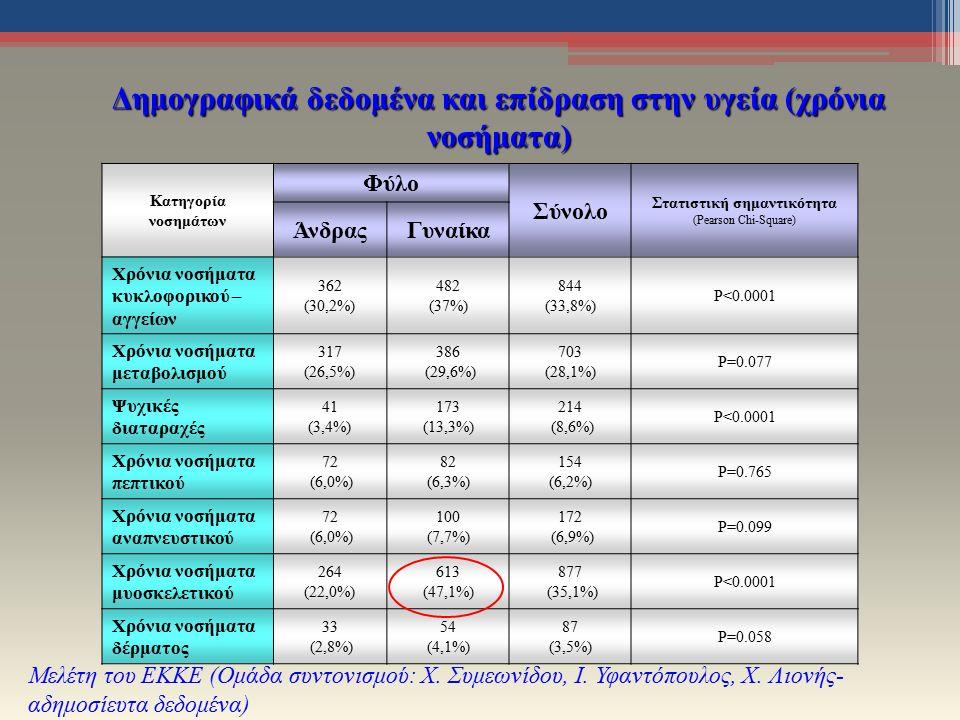 Δημογραφικά δεδομένα και επίδραση στην υγεία (χρόνια νοσήματα) Μελέτη του ΕΚΚΕ (Ομάδα συντονισμού: Χ.