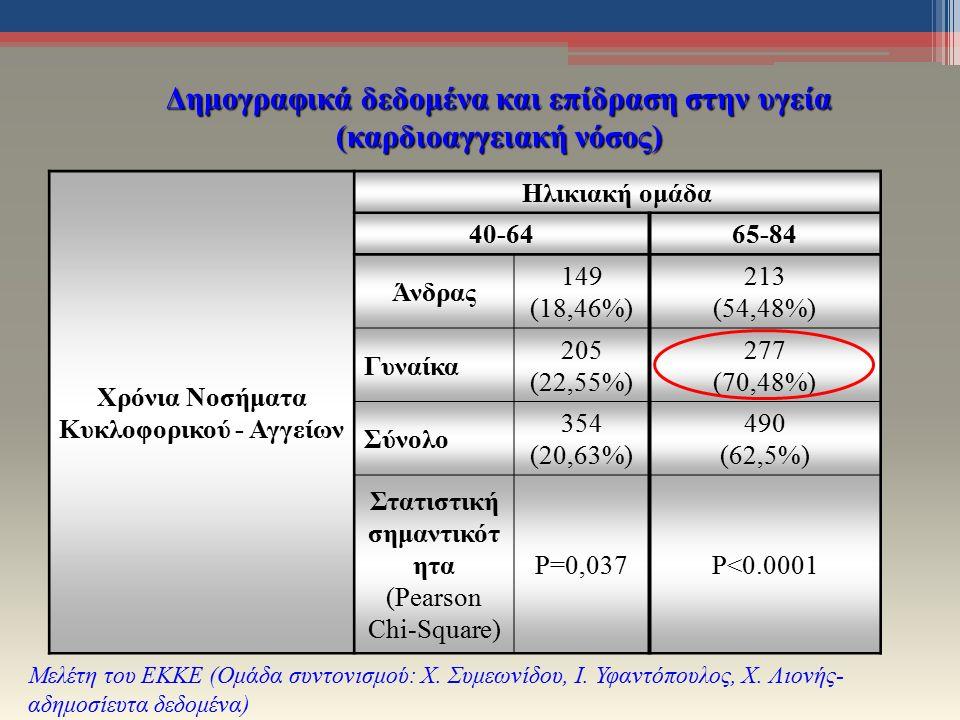 Δημογραφικά δεδομένα και επίδραση στην υγεία (καρδιοαγγειακή νόσος) Μελέτη του ΕΚΚΕ (Ομάδα συντονισμού: Χ.