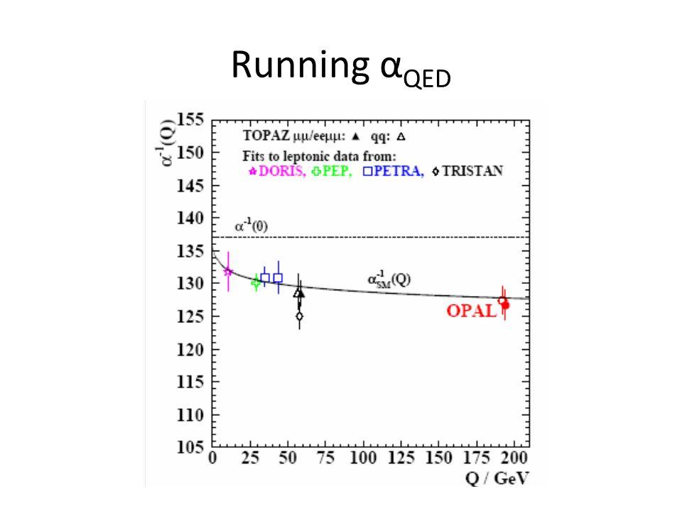 Running α QED