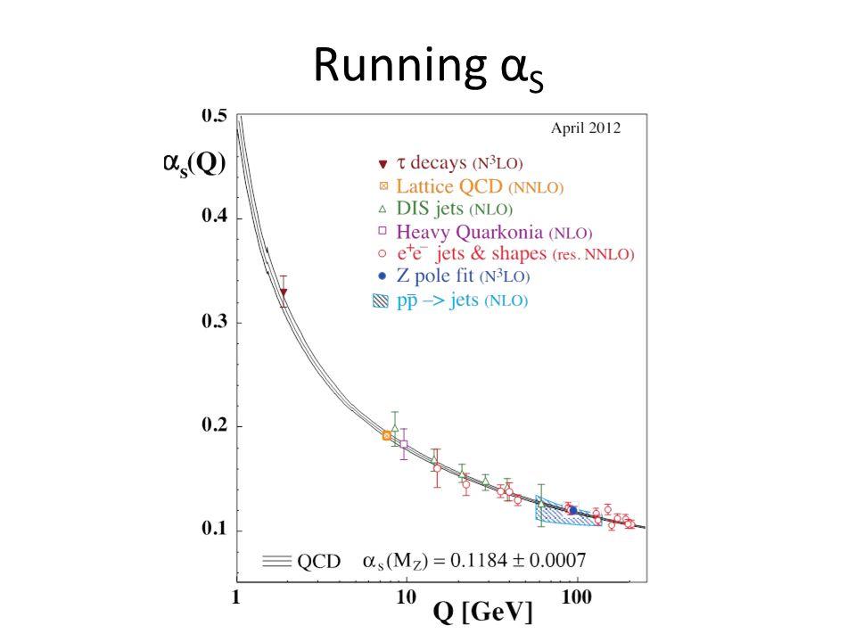 Running α S