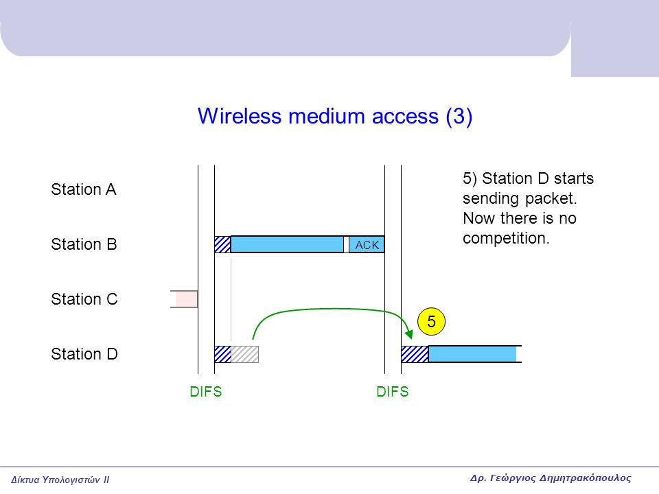 Δίκτυα Υπολογιστών II Wireless medium access (3) Station A Station B Station C Station D DIFS 5) Station D starts sending packet.