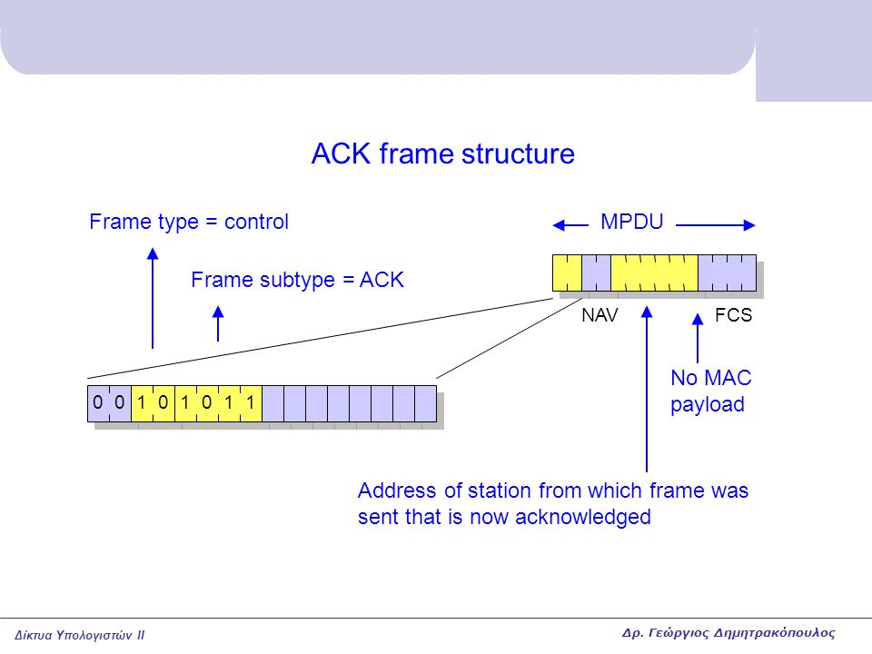 Δίκτυα Υπολογιστών II ACK frame structure MPDU Address of station from which frame was sent that is now acknowledged FCS No MAC payload NAV 00101011 Frame type = control Frame subtype = ACK Δρ.