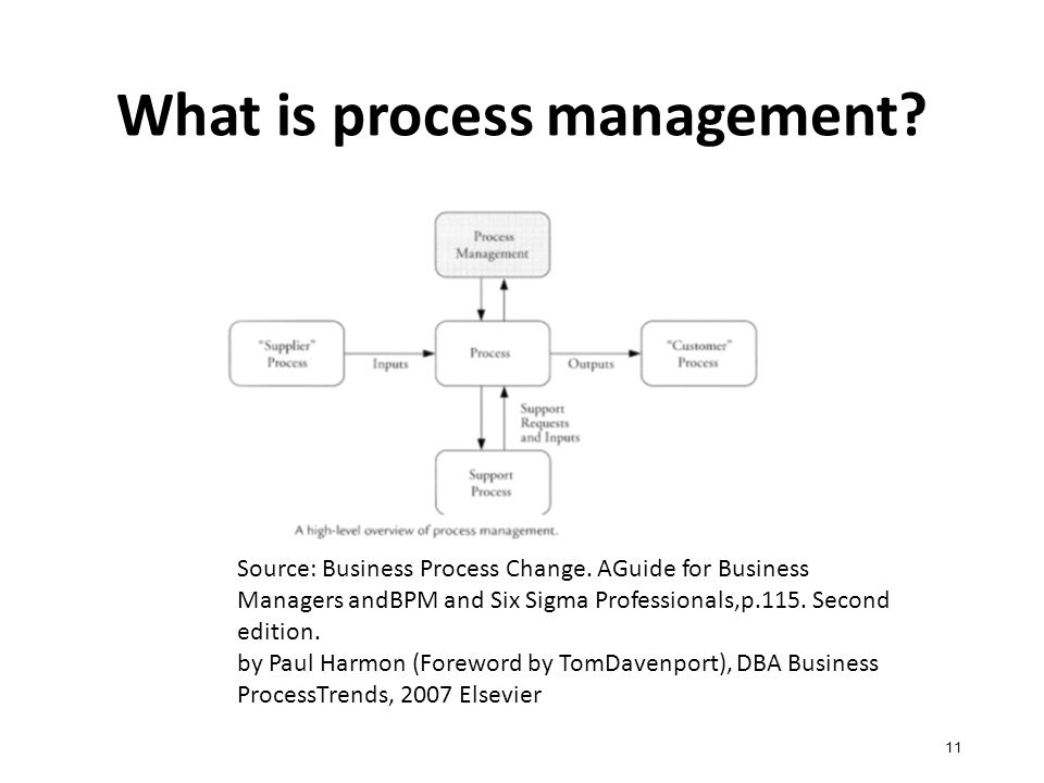 What is process management. 11 Source: Business Process Change.