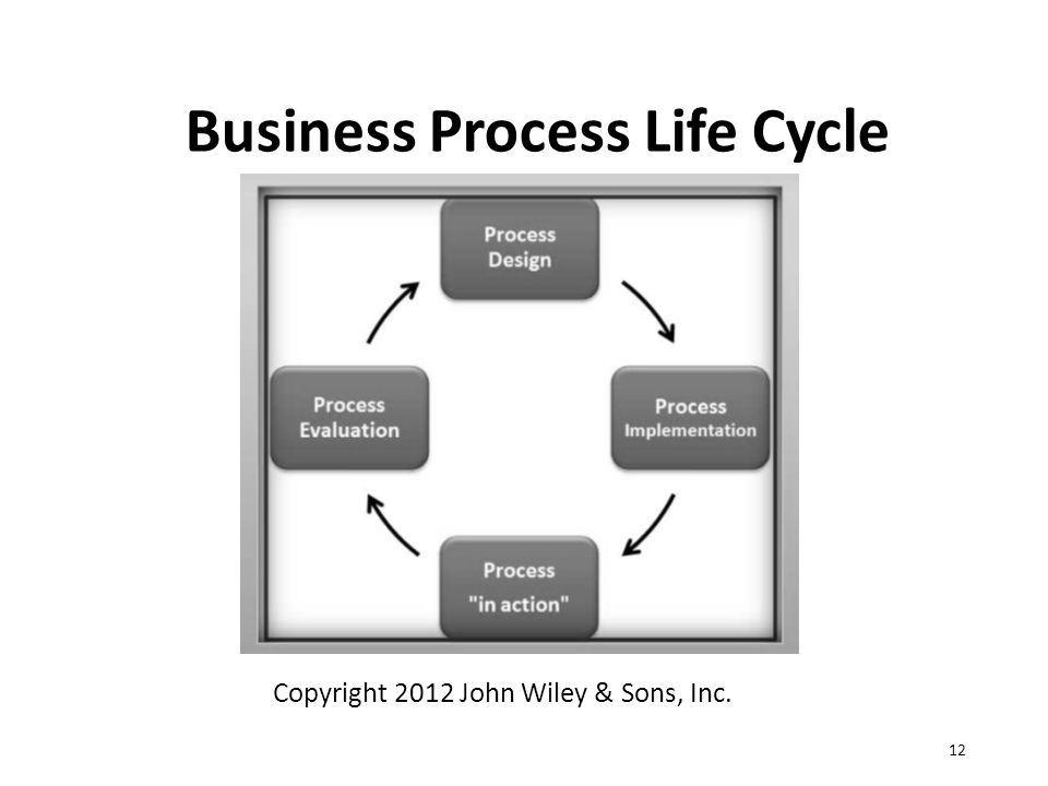 Business Process Life Cycle 12 Copyright 2012 John Wiley & Sons, Inc.