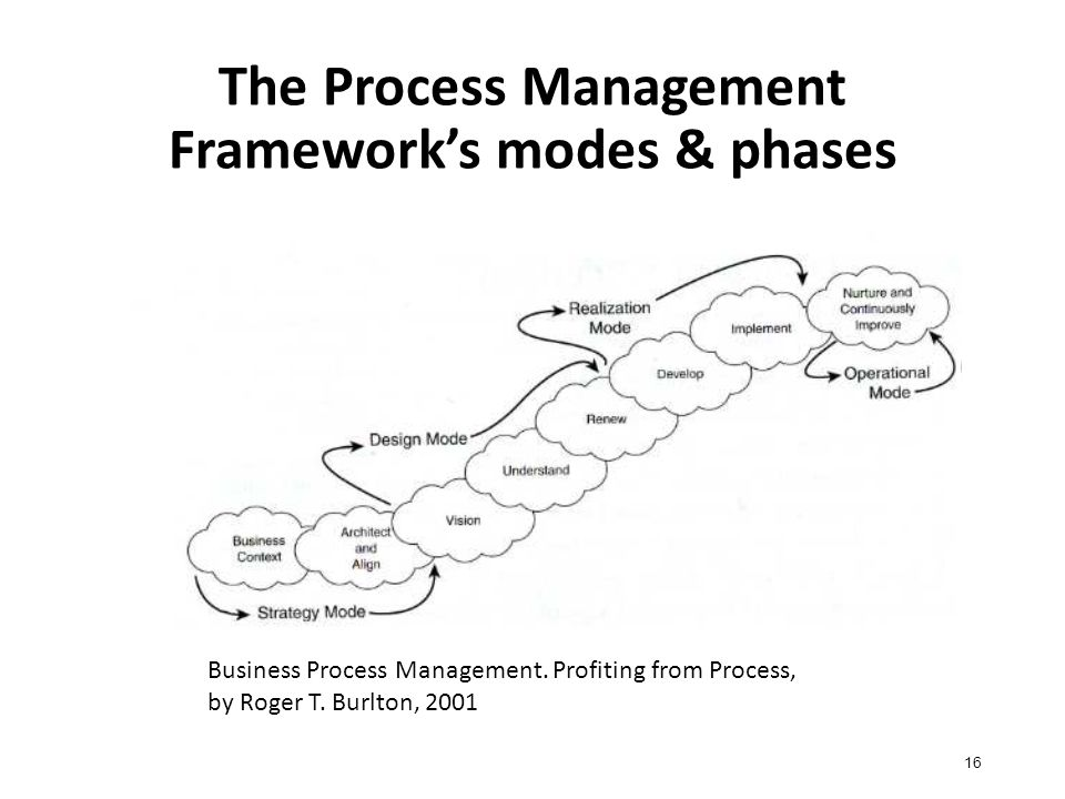 The Process Management Framework's modes & phases 16 Business Process Management.