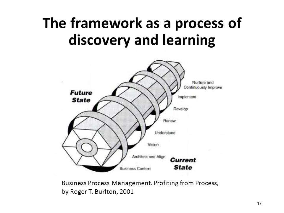 The framework as a process of discovery and learning 17 Business Process Management.