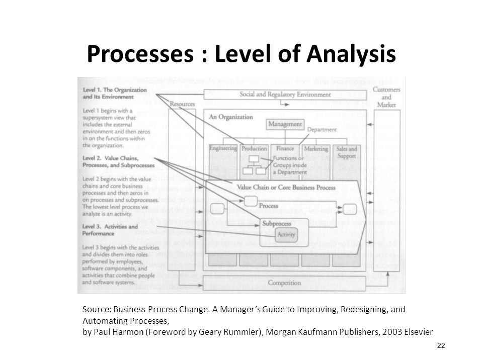 Processes : Level of Analysis 22 Source: Business Process Change.