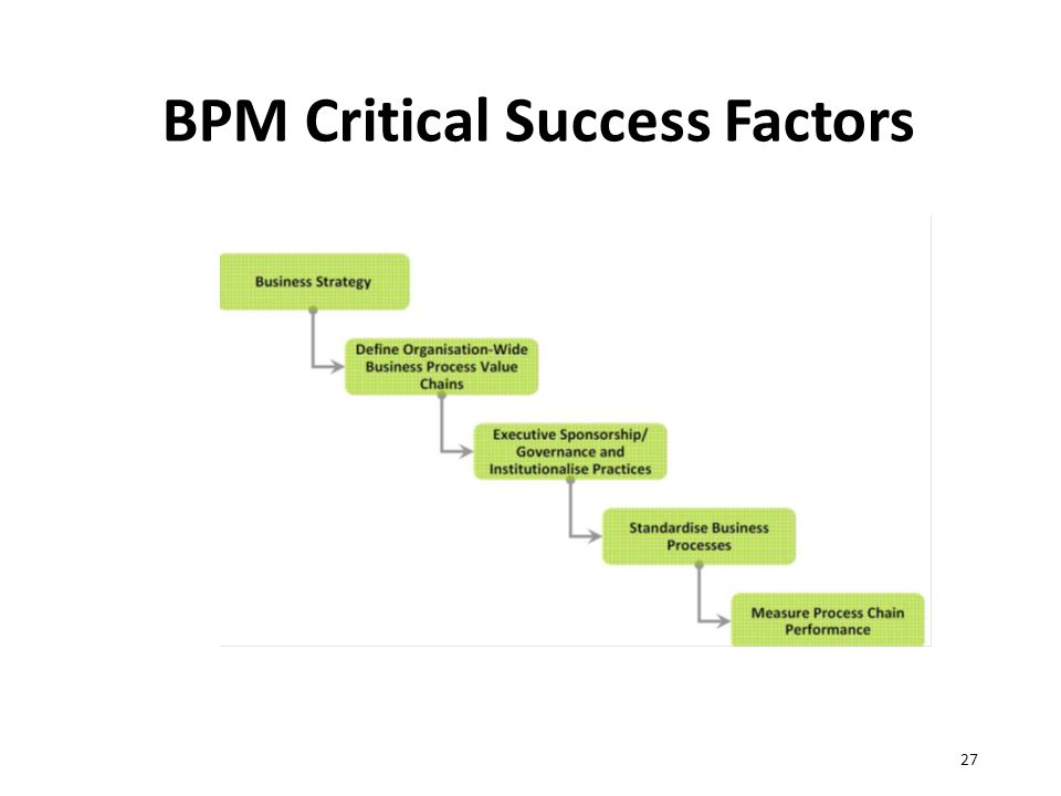 BPM Critical Success Factors 27