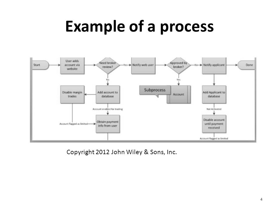 Business Processes: Definitions 5 A business process is a set of functions that accomplishes or produces something of value to the organization and/or for the customer.