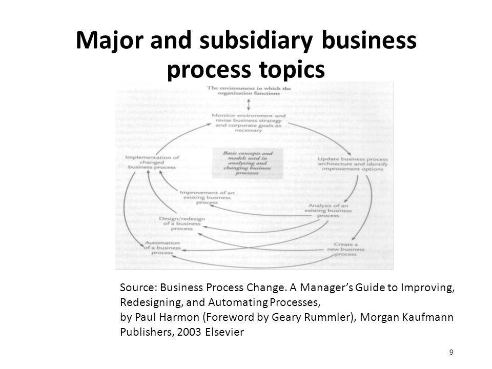 How a supervisor manages an activity 10 Source: Business Process Change.