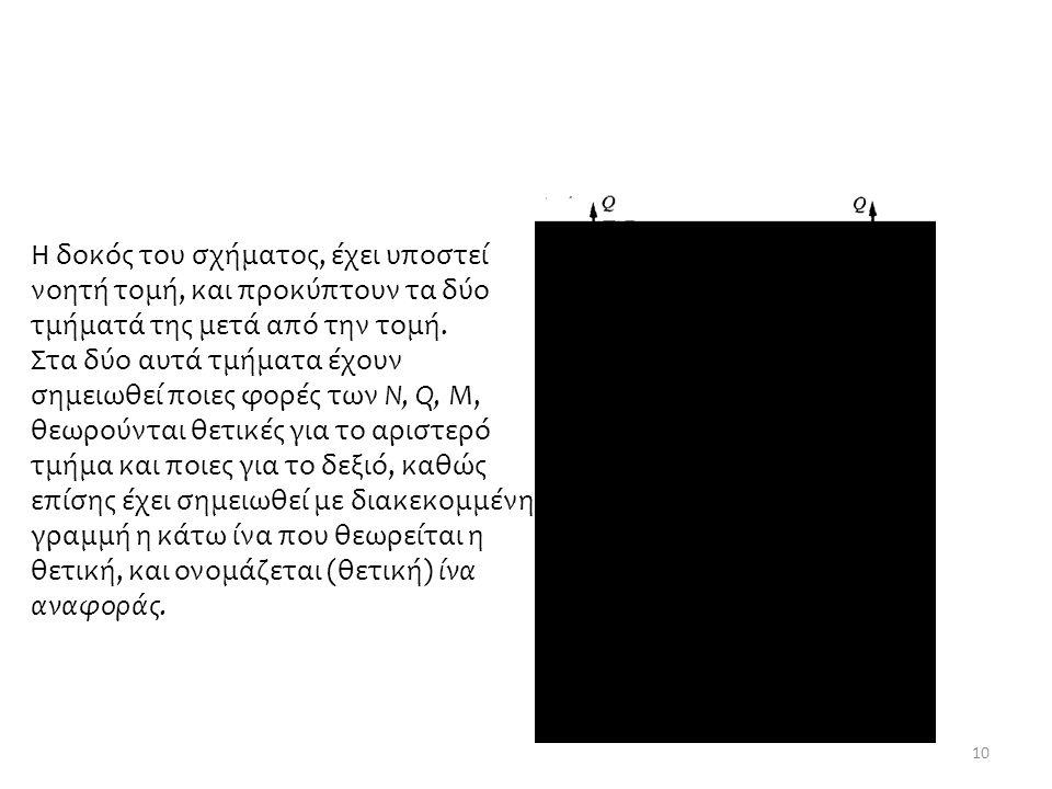 10 Η δοκός του σχήματος, έχει υποστεί νοητή τομή, και προκύπτουν τα δύο τμήματά της μετά από την τομή.