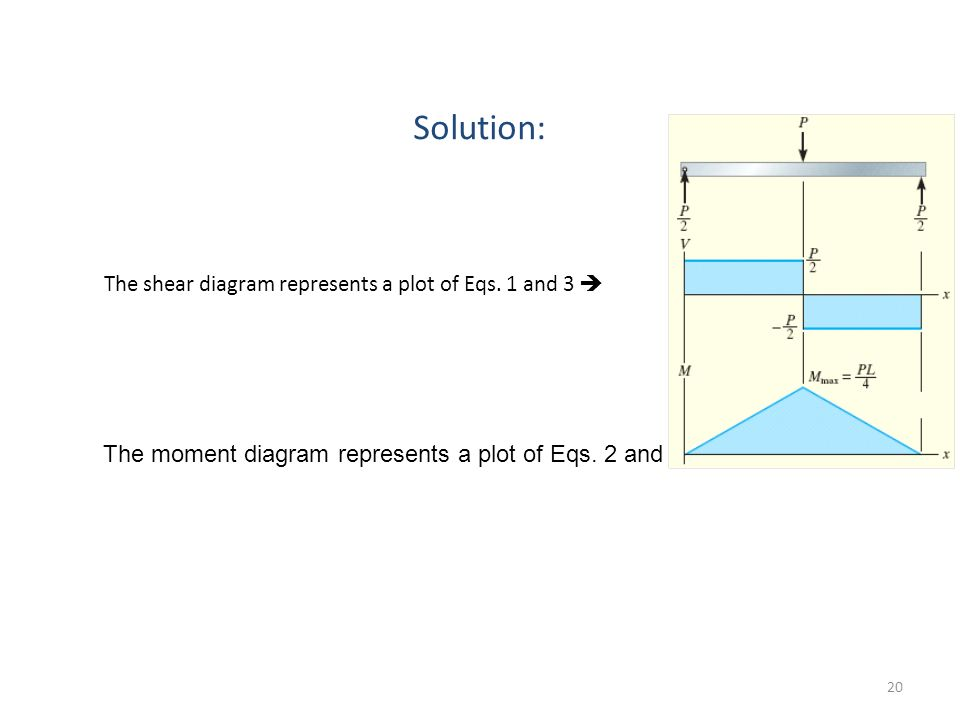 Solution: The shear diagram represents a plot of Eqs.
